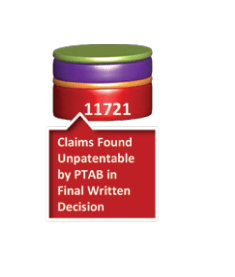 Misleading USPTO States Hide a Hopelessly Broken PTAB